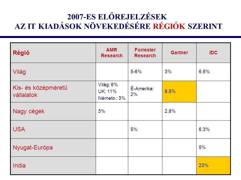 2007-ES ELŐREJELZÉSEK AZ IT KIADÁSOK NÖVEKEDÉSÉRE RÉGIÓK SZERINT Régió AMR Research Forrester Research GartnerIDC Világ 5-6%3%6,6% Kis- és középméretű vállalatok Világ: 6% UK: 11% Németo.: 3% É-Amerika: 2% 8,5% Nagy cégek 3%2,8% USA 5%6,3% Nyugat-Európa 5% India 23%