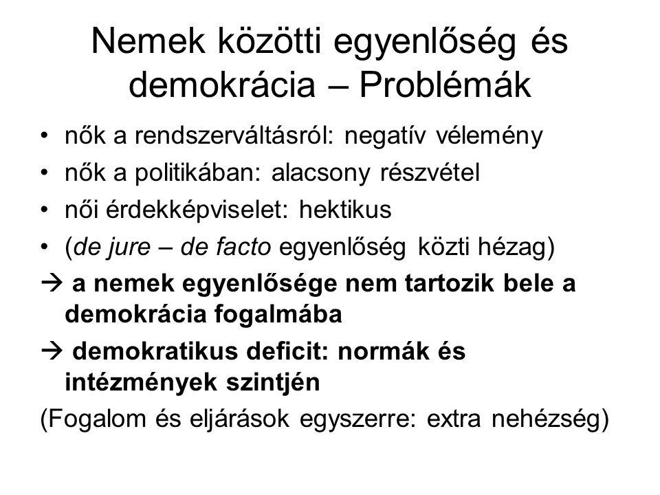 Nemek közötti egyenlőség és demokrácia – Problémák •nők a rendszerváltásról: negatív vélemény •nők a politikában: alacsony részvétel •női érdekképviselet: hektikus •(de jure – de facto egyenlőség közti hézag)  a nemek egyenlősége nem tartozik bele a demokrácia fogalmába  demokratikus deficit: normák és intézmények szintjén (Fogalom és eljárások egyszerre: extra nehézség)