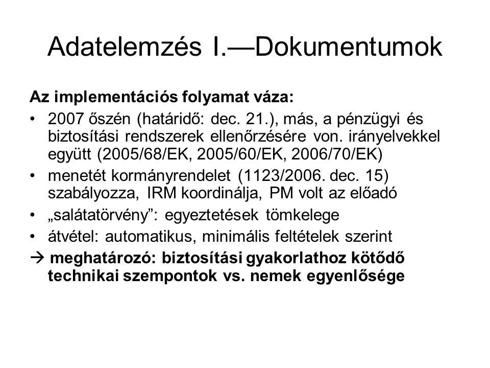 Adatelemzés I.—Dokumentumok Az implementációs folyamat váza: •2007 őszén (határidő: dec.