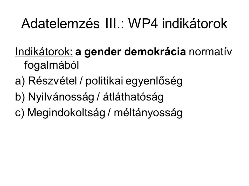 Adatelemzés III.: WP4 indikátorok Indikátorok: a gender demokrácia normatív fogalmából a) Részvétel / politikai egyenlőség b) Nyilvánosság / átláthatóság c) Megindokoltság / méltányosság
