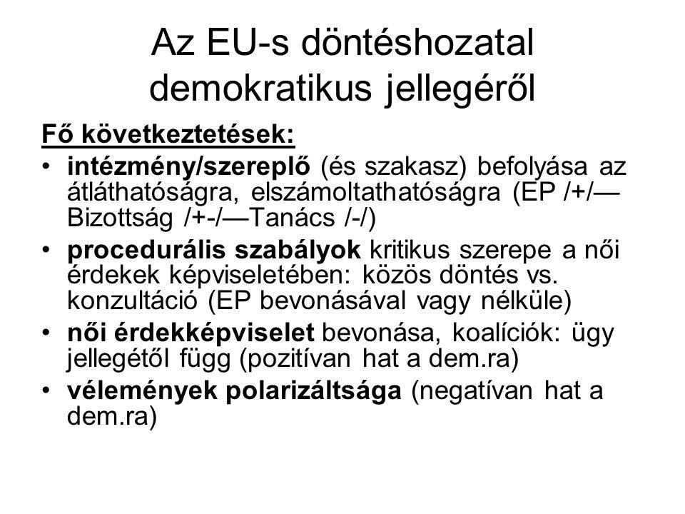 Az EU-s döntéshozatal demokratikus jellegéről Fő következtetések: •intézmény/szereplő (és szakasz) befolyása az átláthatóságra, elszámoltathatóságra (EP /+/— Bizottság /+-/—Tanács /-/) •procedurális szabályok kritikus szerepe a női érdekek képviseletében: közös döntés vs.