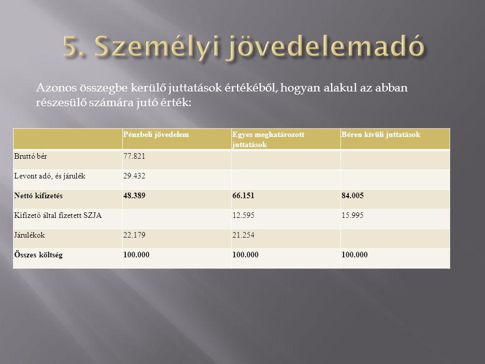 Pénzbeli jövedelemEgyes meghatározott juttatások Béren kívüli juttatások Bruttó bér77.821 Levont adó, és járulék29.432 Nettó kifizetés48.38966.15184.0