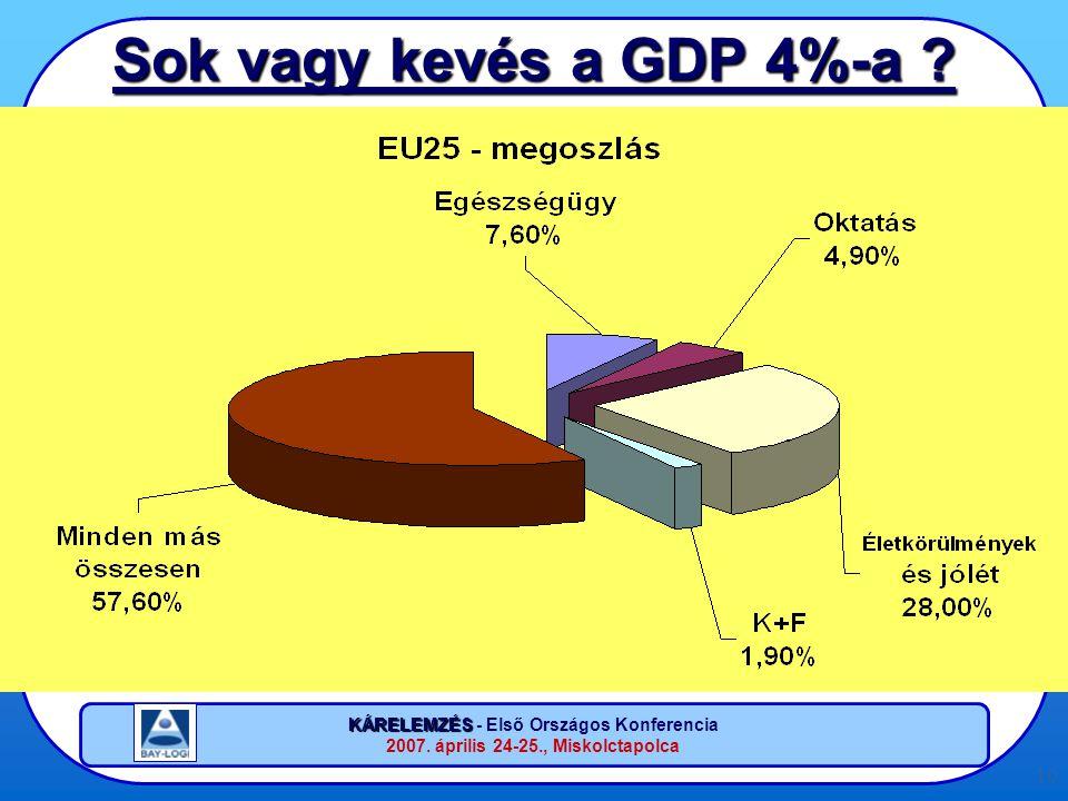 KÁRELEMZÉS KÁRELEMZÉS - Első Országos Konferencia 2007. április 24-25., Miskolctapolca 10 Sok vagy kevés a GDP 4%-a ?