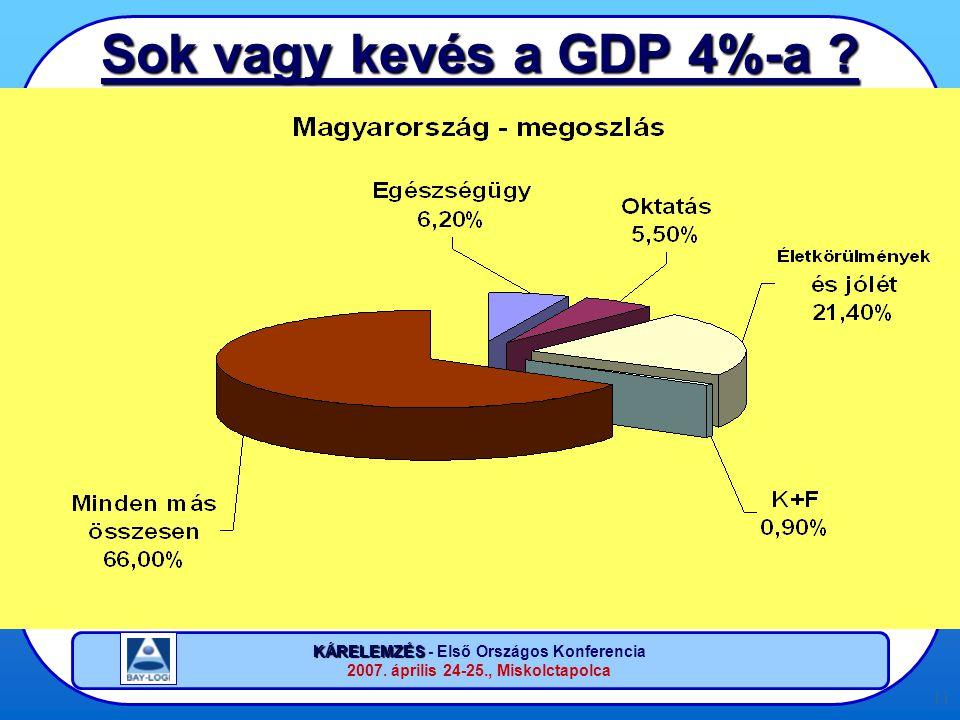 KÁRELEMZÉS KÁRELEMZÉS - Első Országos Konferencia 2007. április 24-25., Miskolctapolca 11 Sok vagy kevés a GDP 4%-a ?