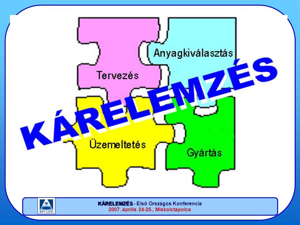 KÁRELEMZÉS KÁRELEMZÉS - Első Országos Konferencia 2007. április 24-25., Miskolctapolca 21