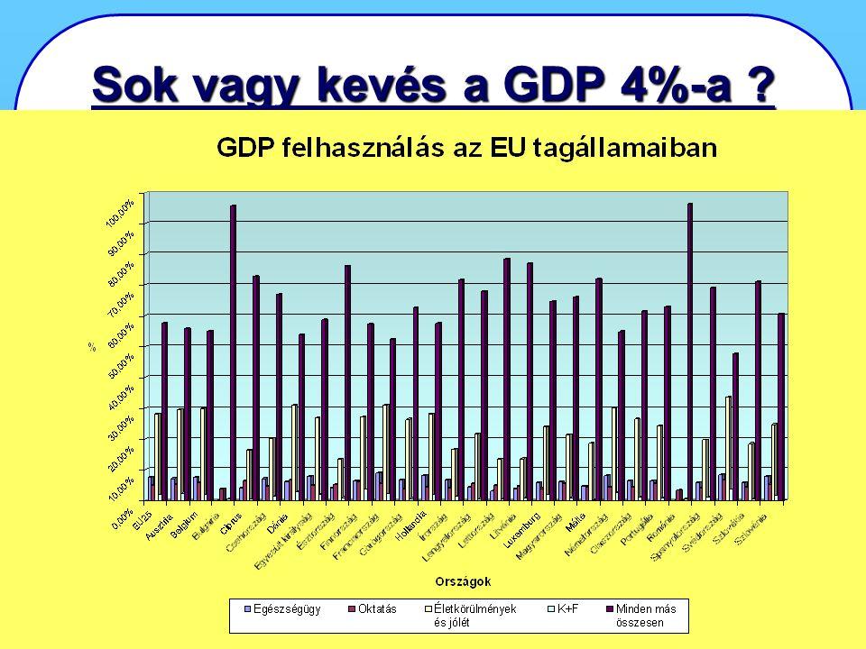KÁRELEMZÉS KÁRELEMZÉS - Első Országos Konferencia 2007. április 24-25., Miskolctapolca 5 Sok vagy kevés a GDP 4%-a ?
