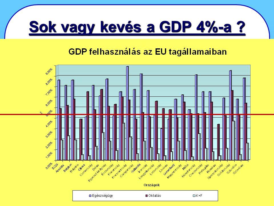 KÁRELEMZÉS KÁRELEMZÉS - Első Országos Konferencia 2007. április 24-25., Miskolctapolca 6 Sok vagy kevés a GDP 4%-a ?