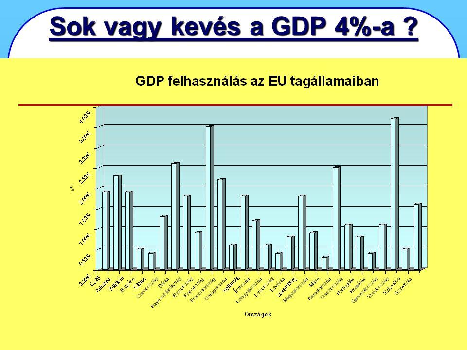 KÁRELEMZÉS KÁRELEMZÉS - Első Országos Konferencia 2007. április 24-25., Miskolctapolca 8 Sok vagy kevés a GDP 4%-a ?