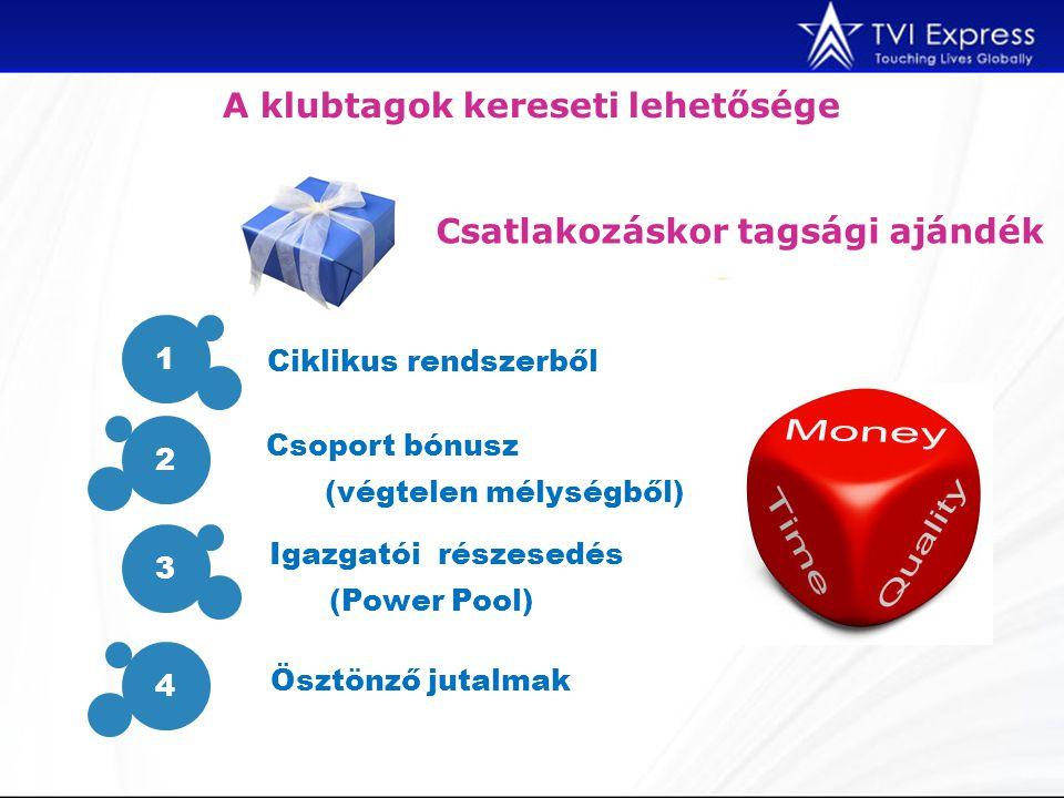 A klubtagok kereseti lehetősége Csatlakozáskor tagsági ajándék 1 2 3 4 Ciklikus rendszerből Csoport bónusz (végtelen mélységből) Igazgatói részesedés (Power Pool) Ösztönző jutalmak