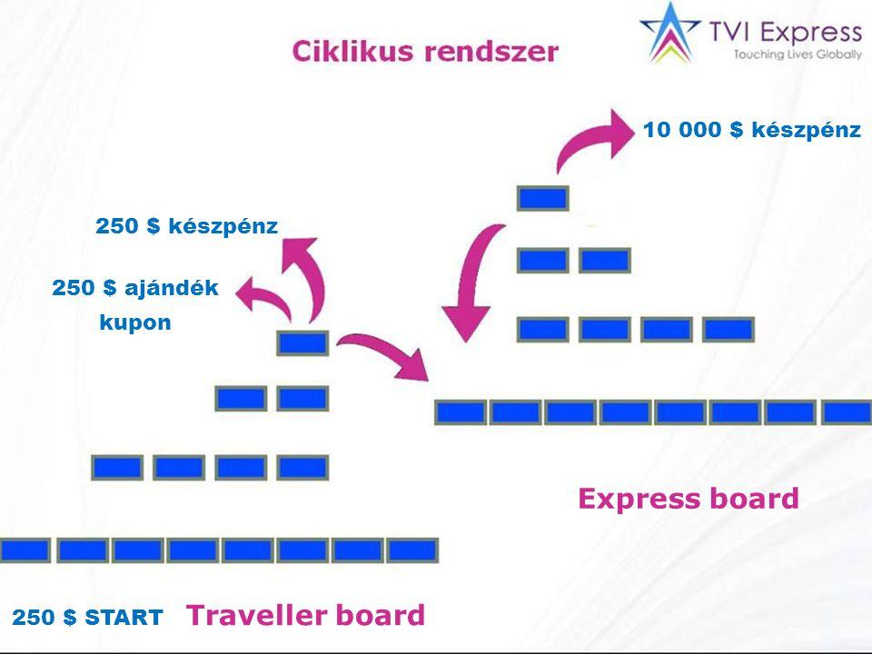 10 000 $ készpénz 250 $ készpénz 250 $ ajándék kupon 250 $ START Traveller board Express board