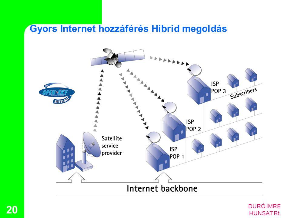DURÓ IMRE HUNSAT Rt. 20 Gyors Internet hozzáférés Hibrid megoldás