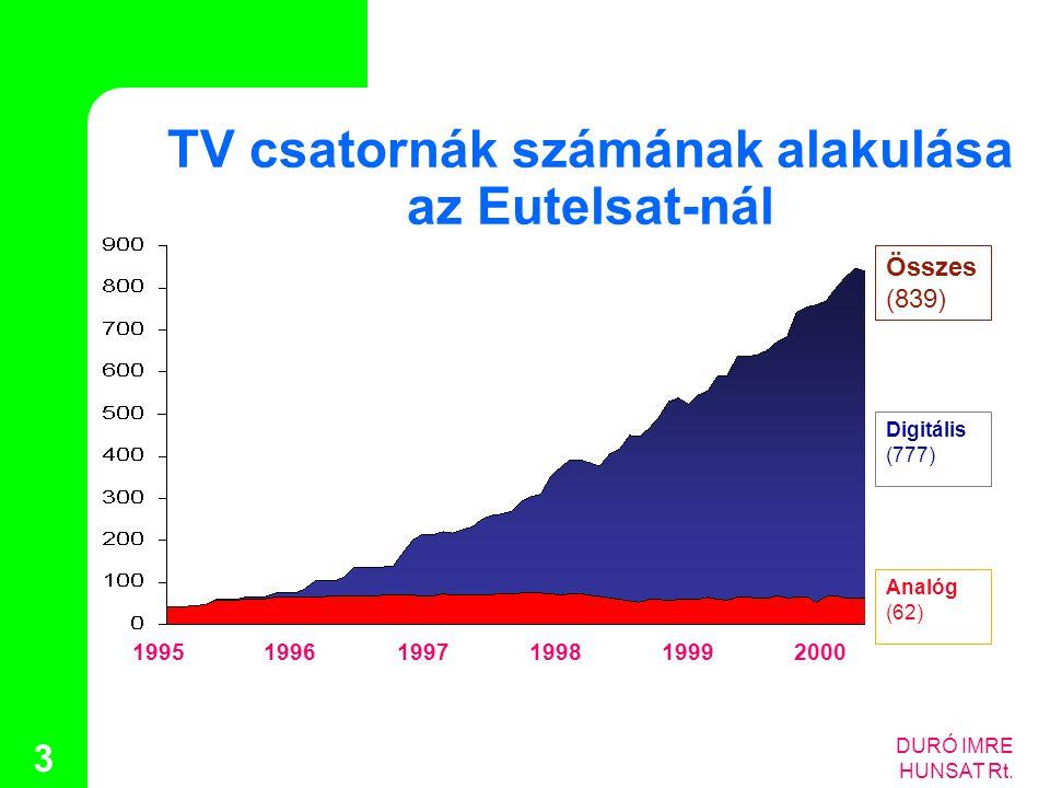 DURÓ IMRE HUNSAT Rt. 3 Összes (839) Digitális (777) Analóg (62) 199519961997199819992000 TV csatornák számának alakulása az Eutelsat-nál