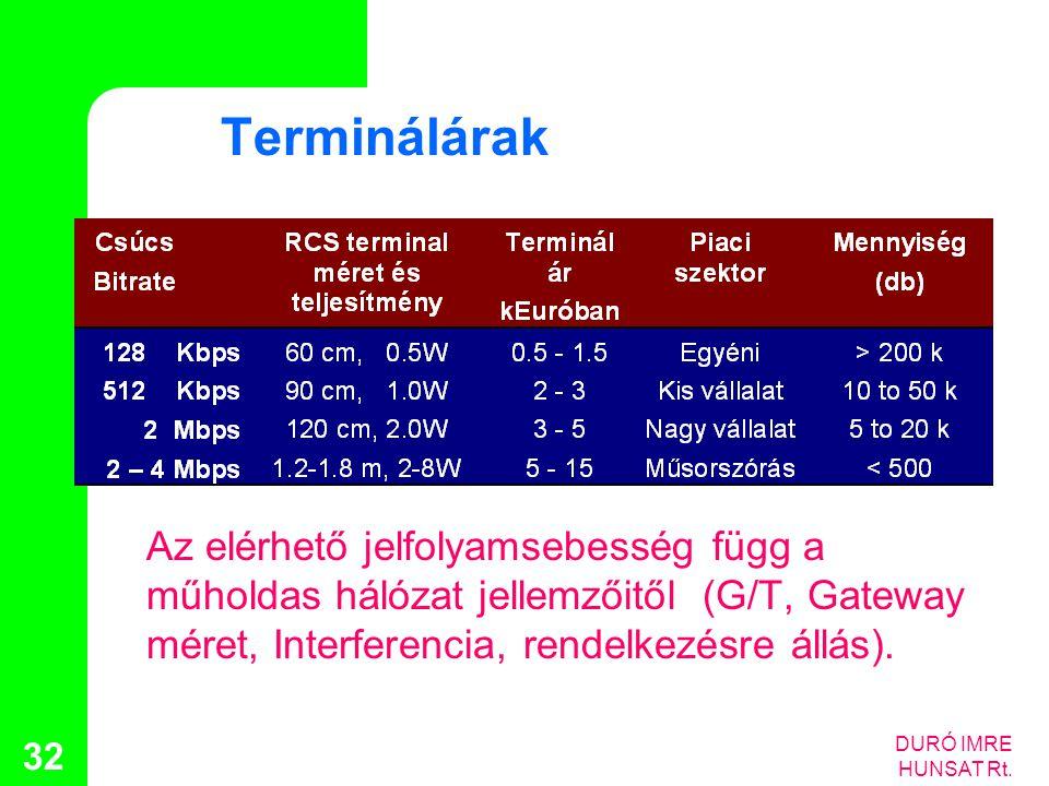DURÓ IMRE HUNSAT Rt. 32 Terminálárak Az elérhető jelfolyamsebesség függ a műholdas hálózat jellemzőitől (G/T, Gateway méret, Interferencia, rendelkezé