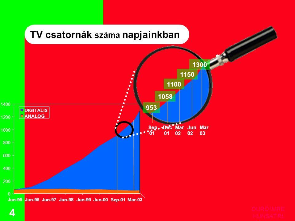 DURÓ IMRE HUNSAT Rt. 5 Eutelsat transzponderkapacitás nővekedése abszolút számokban (36MHz)