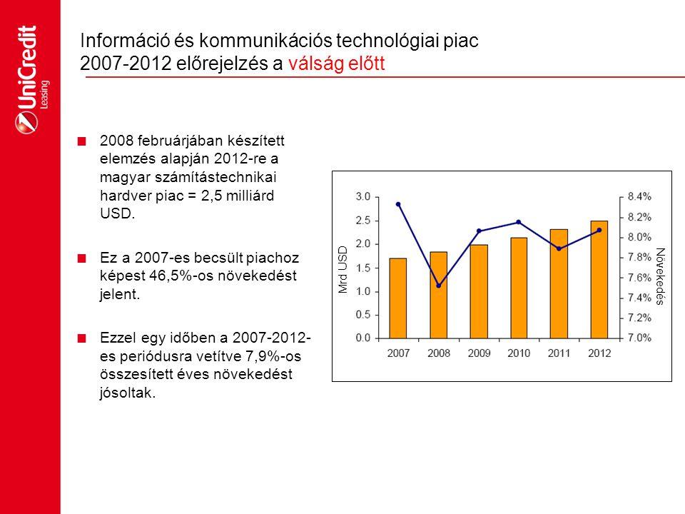 Információ és kommunikációs technológiai piac 2007-2012 előrejelzés a válság előtt  2008 februárjában készített elemzés alapján 2012-re a magyar szám