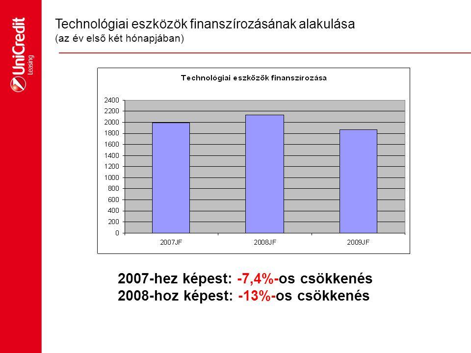 2009 elején a Lízingszövetség elkészítette IT kereskedők bevonásával egy a KKV várható beruházási kedvének mérésére irányuló piackutatást  2009-es beruházási szint a 2008- as beruházási szint 66%-ára esik vissza  2009-ben a beruházások 24,6%-a valósul meg valamilyen finanszírozási formában  Az elhalasztott beruházások értékben összesen közel 7 Mrd forintot jelentettek.