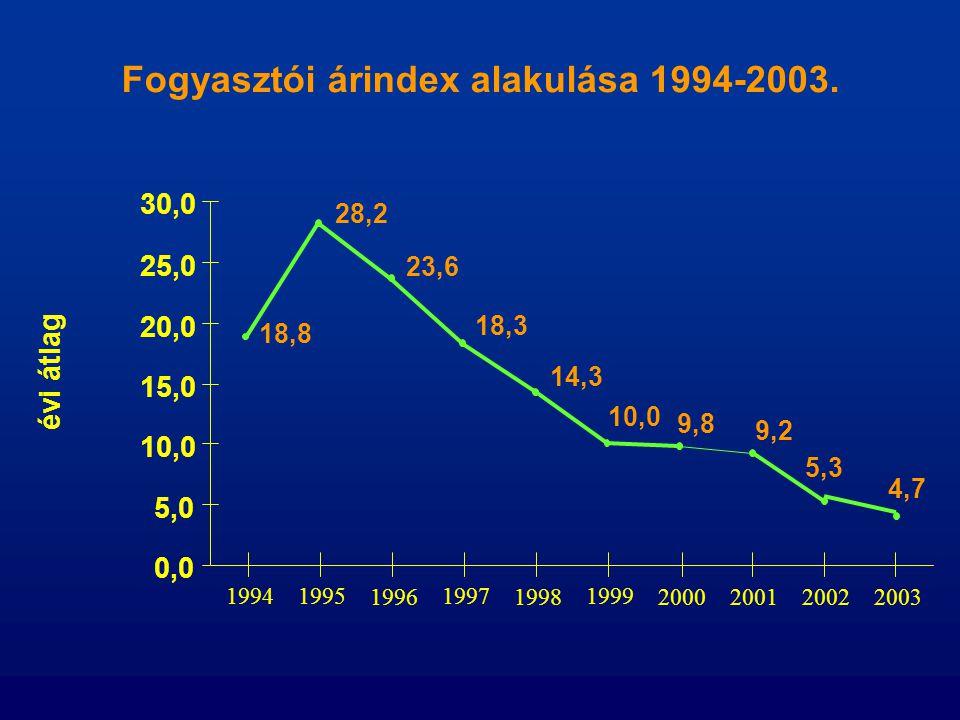 Fogyasztói árindex alakulása 1994-2003. 18,8 4,7 14,3 18,3 23,6 28,2 5,3 9,2 9,8 10,0 0,0 5,0 10,0 15,0 20,0 25,0 30,0 évi átlag 19941995 1996 1997 19