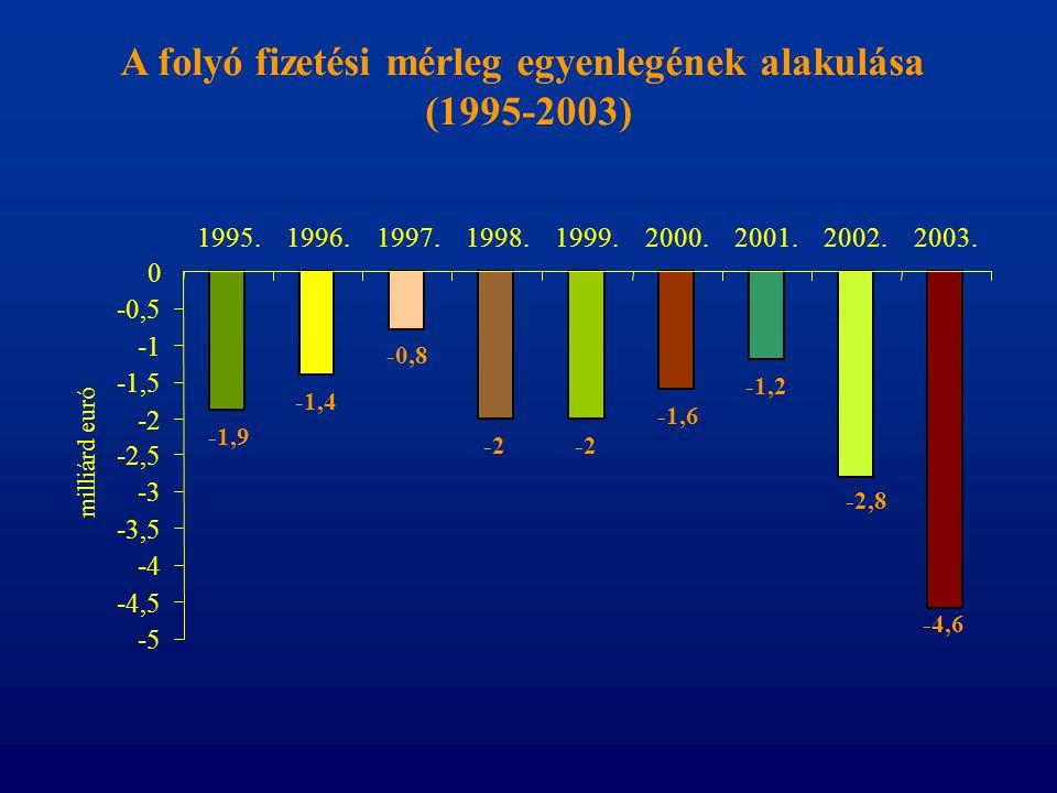 A folyó fizetési mérleg egyenlegének alakulása (1995-2003) -1,9 -1,4 -0,8 -2 -1,6 -1,2 -2,8 -4,6 -5 -4,5 -4 -3,5 -3 -2,5 -2 -1,5 -0,5 0 1995.1996.1997