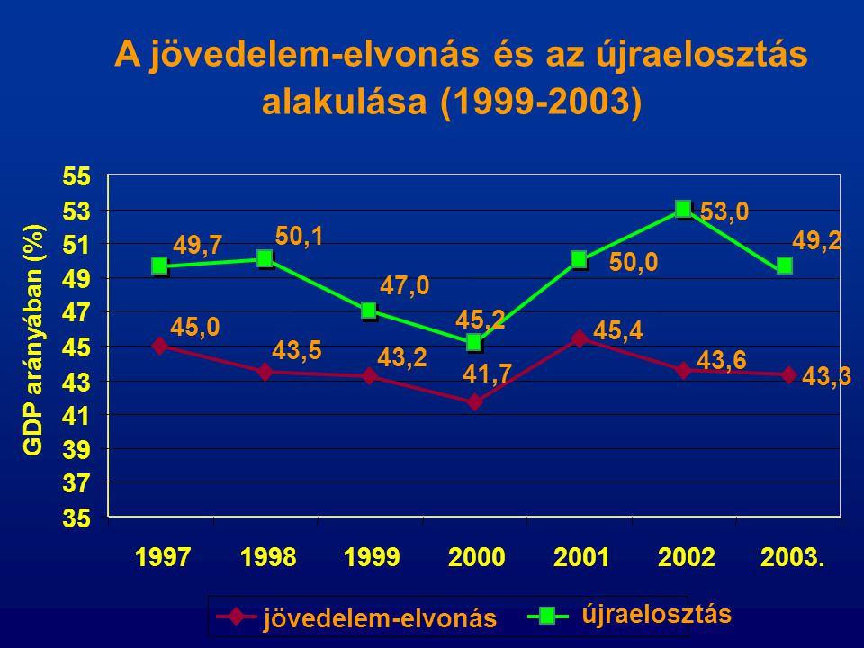 A jövedelem-elvonás és az újraelosztás alakulása (1999-2003) 43,3 53,0 45,4 43,6 45,0 43,5 43,2 41,7 50,0 49,7 50,1 47,0 45,2 35 37 39 41 43 45 47 49