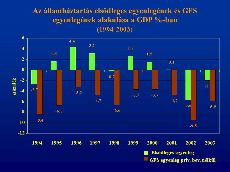Az államháztartás elsődleges egyenlegének és GFS egyenlegének alakulása a GDP %-ban (1994-2003) -2,7 1,6 4,4 3,1 -0,2 2,7 1,5 0,1 -5,6 -2 -8,4 -6,7 -3
