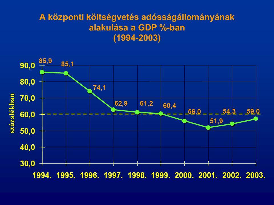 A központi költségvetés adósságállományának alakulása a GDP %-ban (1994-2003) 85,9 59,0 85,1 74,1 62,961,2 60,4 56,0 51,9 54,3 30,0 40,0 50,0 60,0 70,