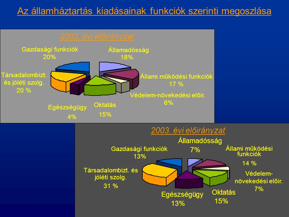 Az államháztartás kiadásainak funkciók szerinti megoszlása Államadósság 18% Állami működési funkciók 17 % Védelem-növekedési előir. 6% Oktatás 15% Egé