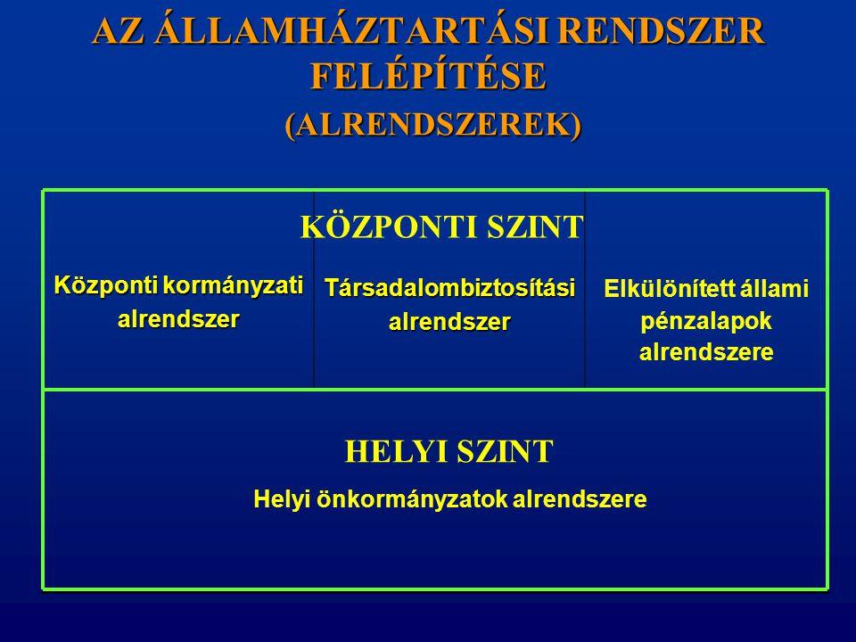 Központi kormányzati alrendszerTársadalombiztosításialrendszer Elkülönített állami pénzalapok alrendszere AZ ÁLLAMHÁZTARTÁSI RENDSZER FELÉPÍTÉSE (ALRE