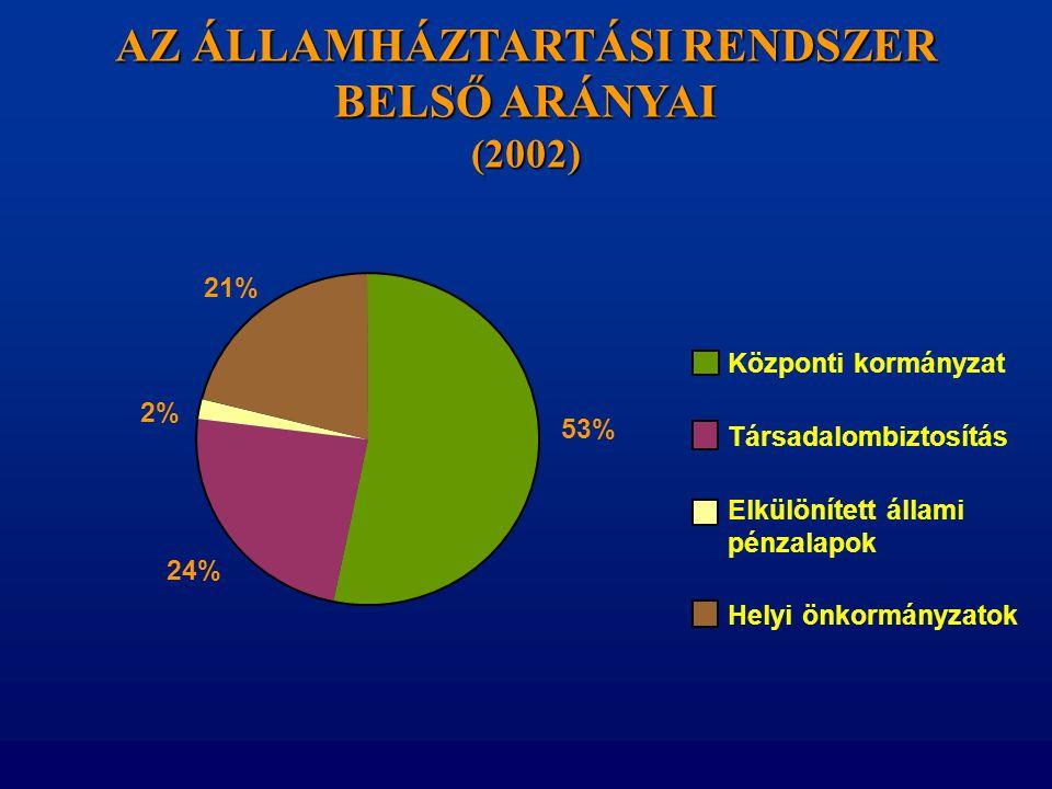 AZ ÁLLAMHÁZTARTÁSI RENDSZER BELSŐ ARÁNYAI (2002) 53% 24% 2% 21% Központi kormányzat Társadalombiztosítás Elkülönített állami pénzalapok Helyi önkormán
