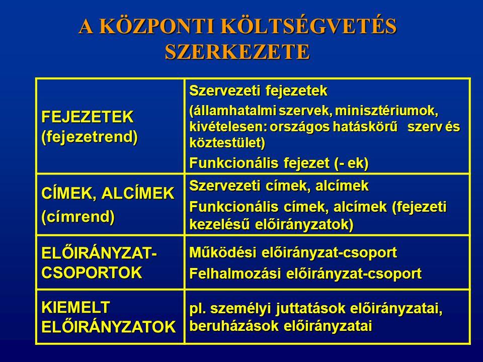 A KÖZPONTI KÖLTSÉGVETÉS SZERKEZETE FEJEZETEK (fejezetrend) Szervezeti fejezetek (államhatalmi szervek, minisztériumok, kivételesen: országos hatáskörű