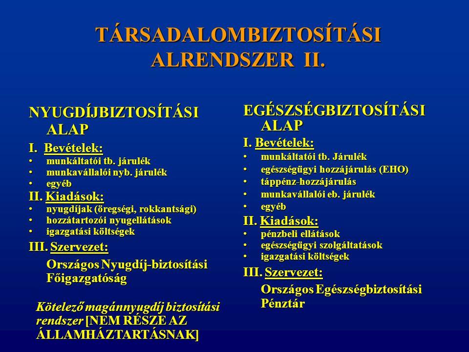 TÁRSADALOMBIZTOSÍTÁSI ALRENDSZER II. NYUGDÍJBIZTOSÍTÁSI ALAP I. Bevételek: •munkáltatói tb. járulék •munkavállalói nyb. járulék •egyéb II. Kiadások: •