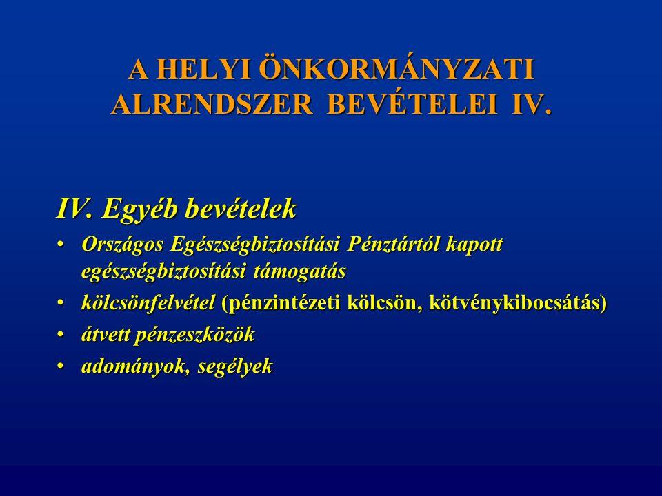 A HELYI ÖNKORMÁNYZATI ALRENDSZER BEVÉTELEI IV. IV. Egyéb bevételek •Országos Egészségbiztosítási Pénztártól kapott egészségbiztosítási támogatás •kölc