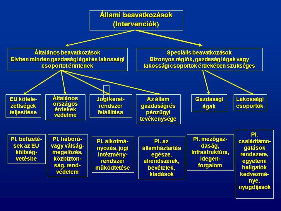 Állami beavatkozások (Intervenciók Állami beavatkozások (Intervenciók ) Általános beavatkozások Elvben minden gazdasági ágat és lakossági csoportot ér