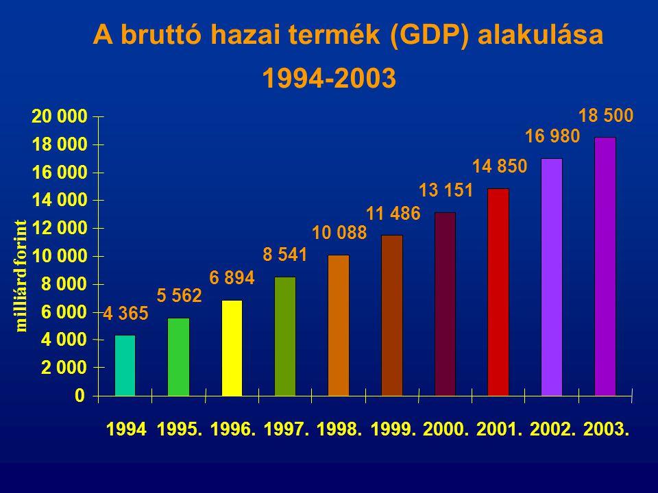 A bruttó hazai termék (GDP) alakulása 1994-2003 4 365 5 562 6 894 8 541 10 088 11 486 13 151 14 850 16 980 18 500 0 2 000 4 000 6 000 8 000 10 000 12