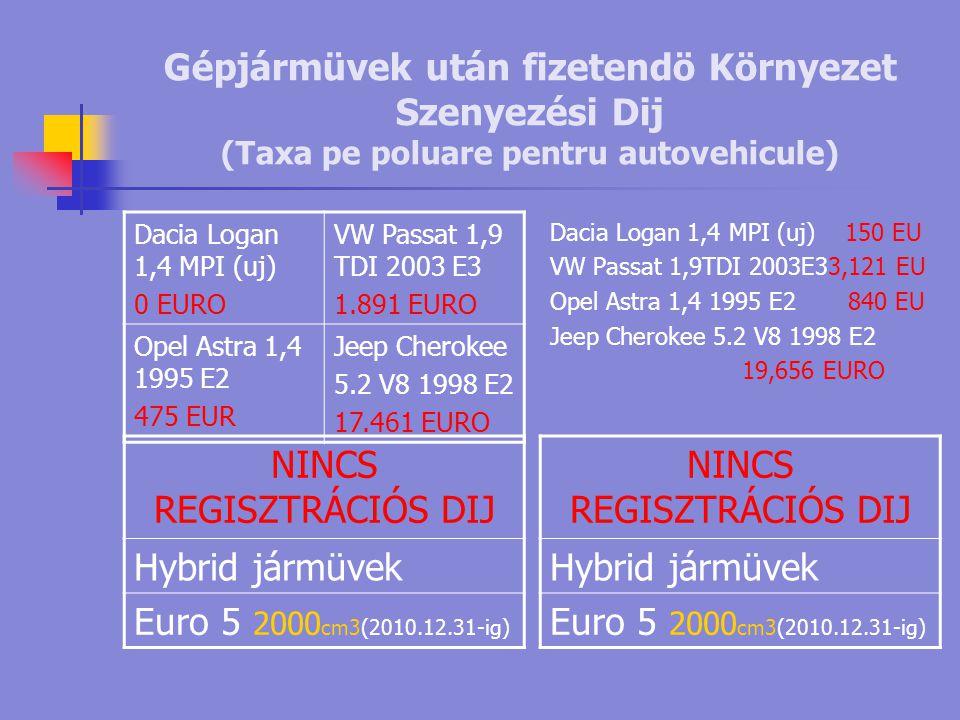 Gépjármüvek után fizetendö Környezet Szenyezési Dij (Taxa pe poluare pentru autovehicule) Dacia Logan 1,4 MPI (uj) 150 EU VW Passat 1,9TDI 2003E33,121 EU Opel Astra 1,4 1995 E2 840 EU Jeep Cherokee 5.2 V8 1998 E2 19,656 EURO NINCS REGISZTRÁCIÓS DIJ Hybrid jármüvek Euro 5 2000 cm3(2010.12.31-ig) NINCS REGISZTRÁCIÓS DIJ Hybrid jármüvek Euro 5 2000 cm3(2010.12.31-ig) Dacia Logan 1,4 MPI (uj) 0 EURO VW Passat 1,9 TDI 2003 E3 1.891 EURO Opel Astra 1,4 1995 E2 475 EUR Jeep Cherokee 5.2 V8 1998 E2 17.461 EURO