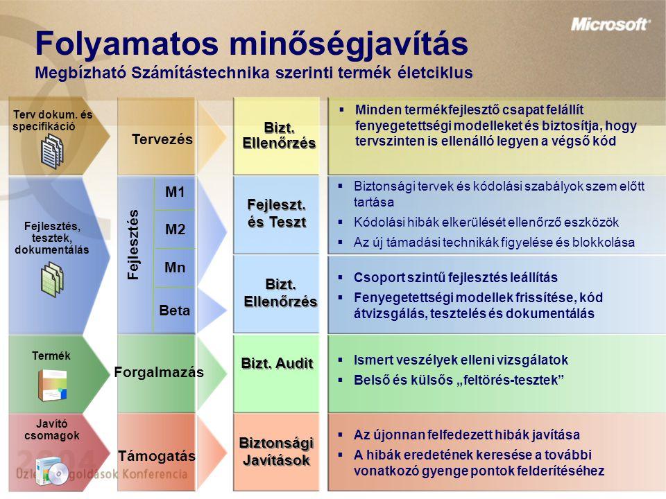 Folyamatos minőségjavítás Megbízható Számítástechnika szerinti termék életciklus M1 M2 Mn Beta Tervezés Fejlesztés Forgalmazás Támogatás Bizt. Ellenőr