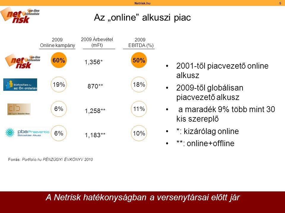"""Netrisk.hu5 Az """"online alkuszi piac A Netrisk hatékonyságban a versenytársai előtt jár •2001-től piacvezető online alkusz •2009-től globálisan piacvezető alkusz • a maradék 9% több mint 30 kis szereplő •*: kizárólag online •**: online+offline 2009 Online kampány 2009 Árbevétel (mFt) 2009 EBITDA (%) 1,258** 1,183** 870** 1,356* 10% 18% 11% 50% 6% 19% 6% 60% Forrás: Portfolio.hu PÉNZÜGYI ÉVKÖNYV 2010"""