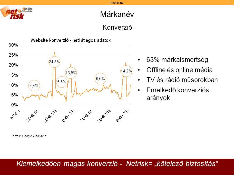 """Netrisk.hu7 Márkanév Kiemelkedően magas konverzió - Netrisk= """"kötelező biztosítás •63% márkaismertség •Offline és online média •TV és rádió műsorokban •Emelkedő konverziós arányok 4,4% 24,8% 5,5% 13,5% 6,6% 14,2% Forrás: Google Analytics - Konverzió -"""