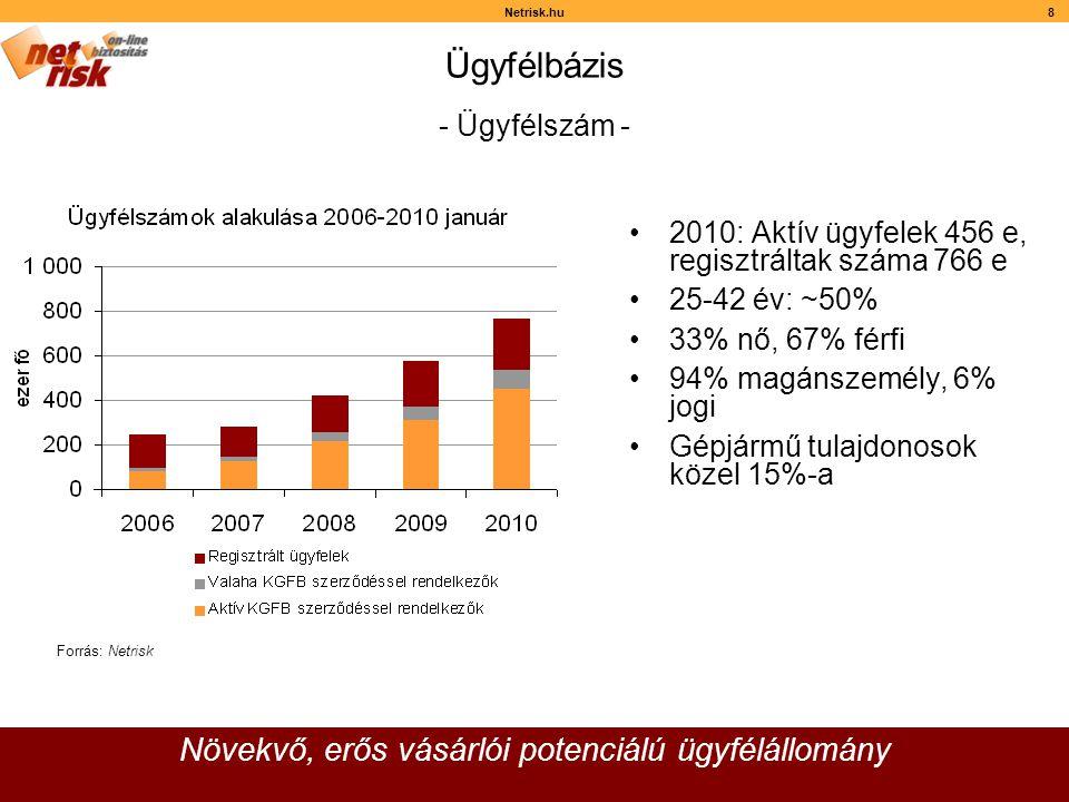 Netrisk.hu8 Ügyfélbázis •2010: Aktív ügyfelek 456 e, regisztráltak száma 766 e •25-42 év: ~50% •33% nő, 67% férfi •94% magánszemély, 6% jogi •Gépjármű tulajdonosok közel 15%-a Növekvő, erős vásárlói potenciálú ügyfélállomány Forrás: Netrisk - Ügyfélszám -