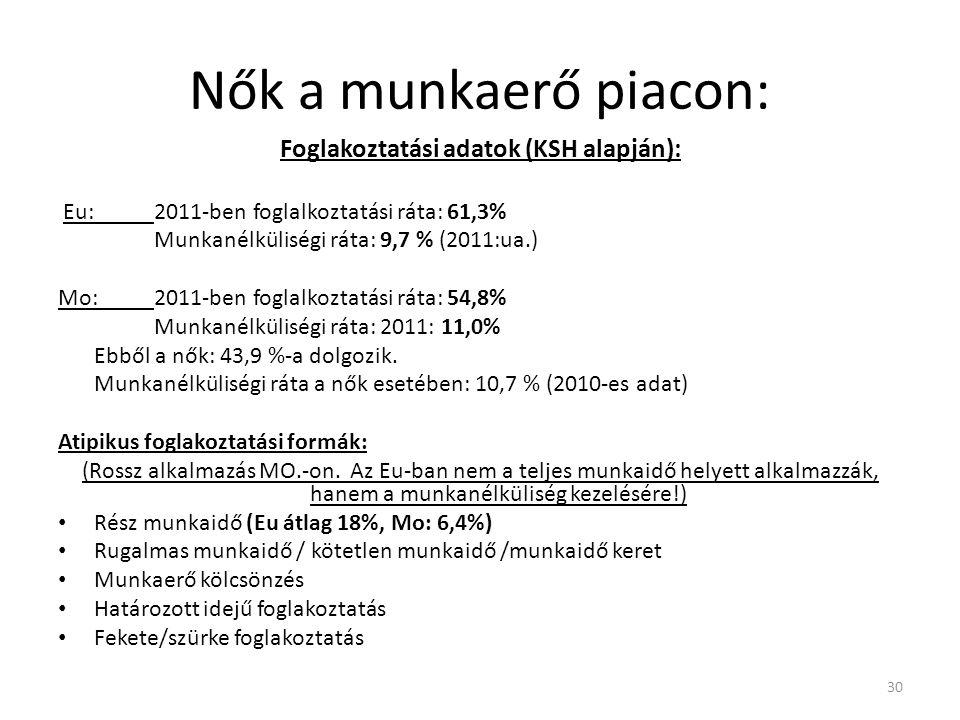 Nők a munkaerő piacon: Foglakoztatási adatok (KSH alapján): Eu: 2011-ben foglalkoztatási ráta: 61,3% Munkanélküliségi ráta: 9,7 % (2011:ua.) Mo: 2011-