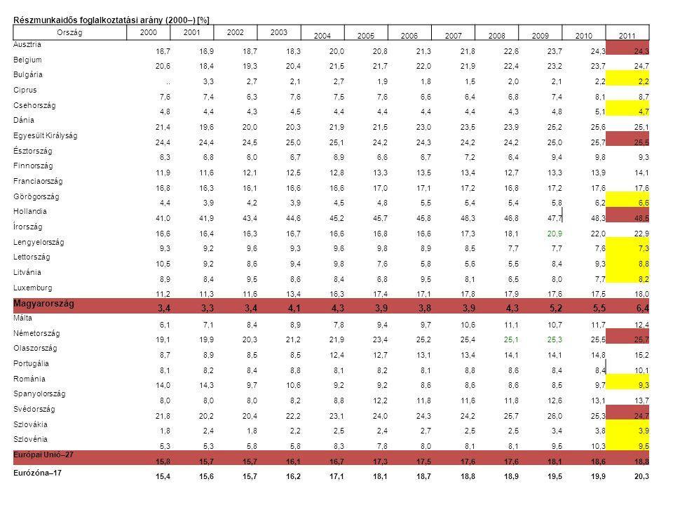 Részmunkaidős foglalkoztatási arány (2000–) [%] Ország2000200120022003 20042005200620072008200920102011 Ausztria 16,716,918,718,320,020,821,321,822,62