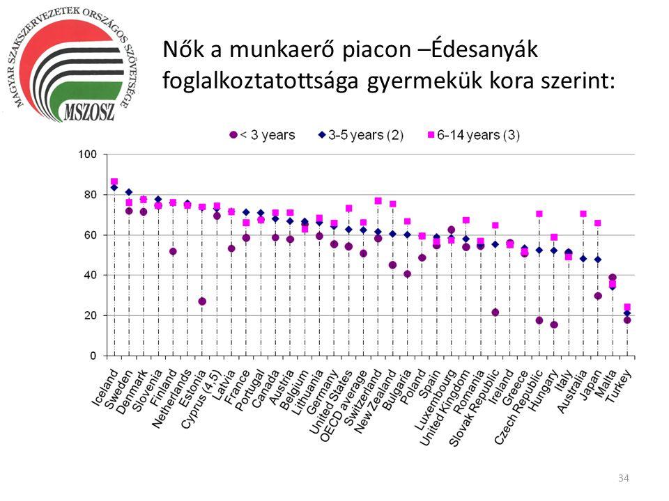 Nők a munkaerő piacon –Édesanyák foglalkoztatottsága gyermekük kora szerint: 34