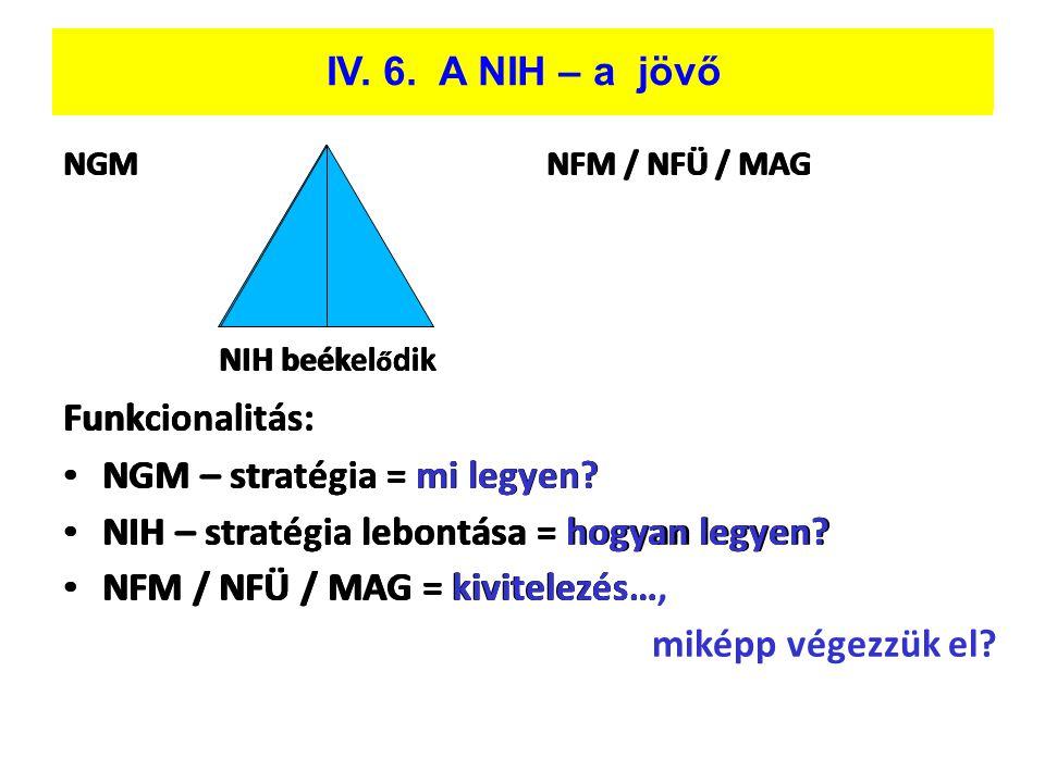 NGMNFM / NFÜ / MAG NIH beékel ő dik Funkcionalitás: • NGM – stratégia = mi legyen? • NIH – stratégia lebontása = hogyan legyen? • NFM / NFÜ / MAG = ki