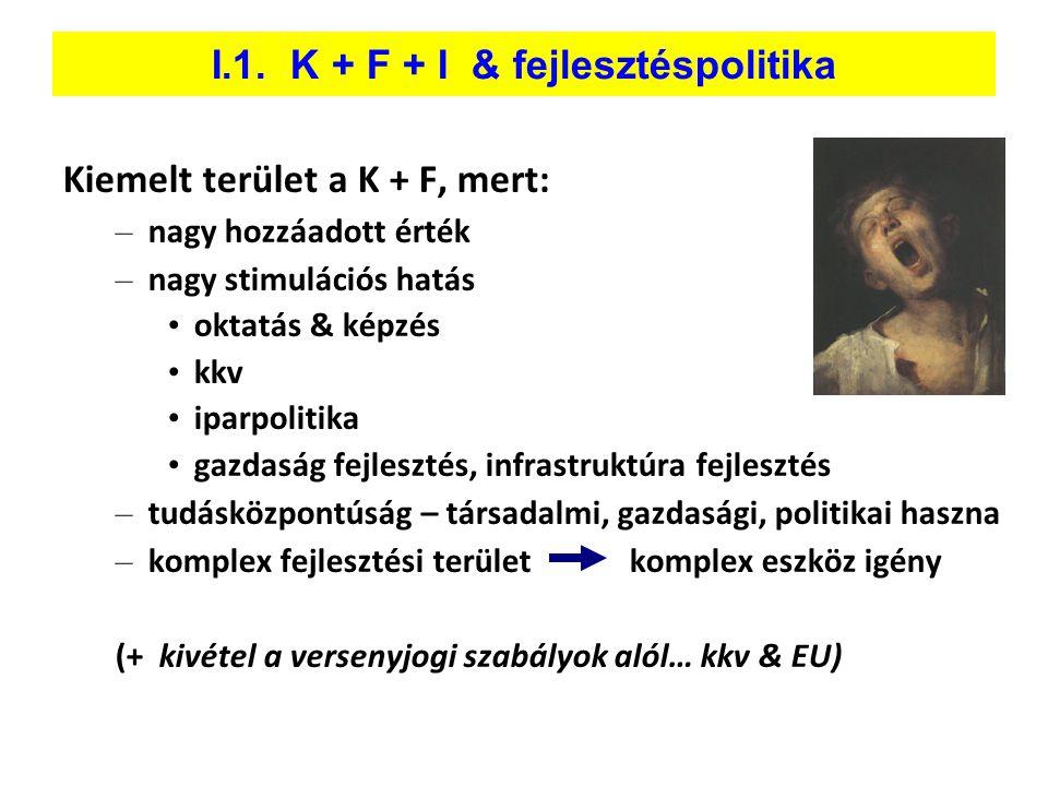 I.1. K + F + I & fejlesztéspolitika Kiemelt terület a K + F, mert: – nagy hozzáadott érték – nagy stimulációs hatás • oktatás & képzés • kkv • iparpol