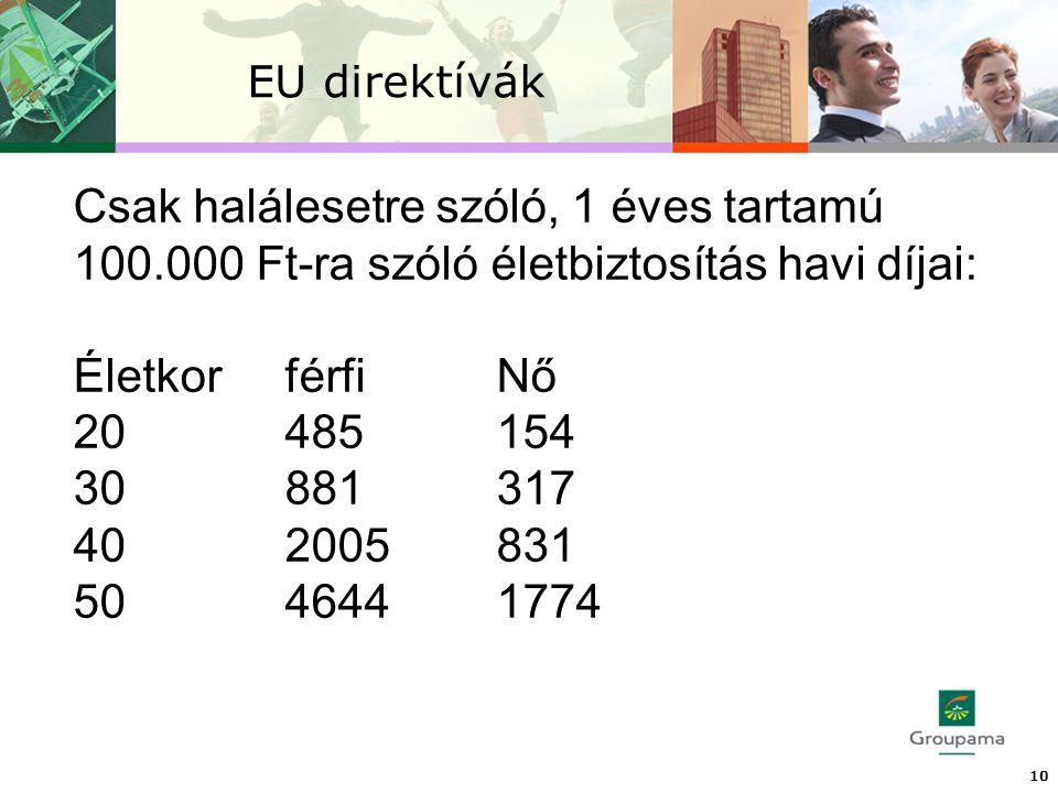 EU direktívák 10 Csak halálesetre szóló, 1 éves tartamú 100.000 Ft-ra szóló életbiztosítás havi díjai: ÉletkorférfiNő 20485154 30881317 402005831 5046441774