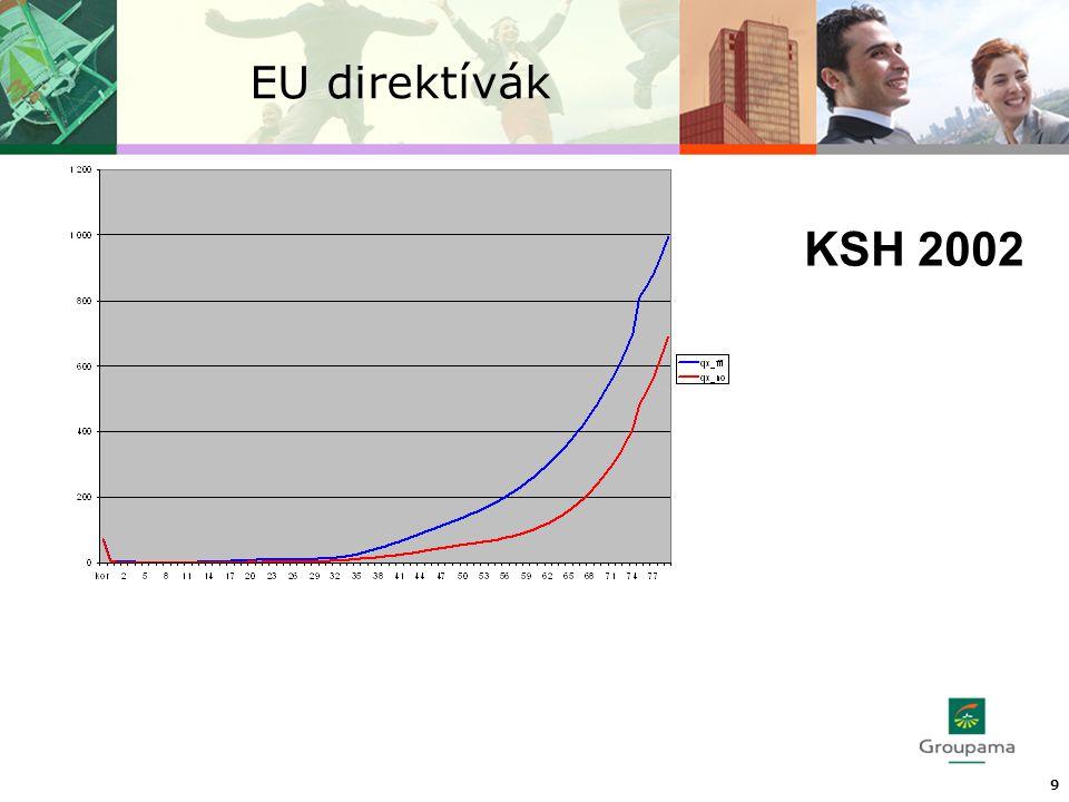EU direktívák 9 KSH 2002