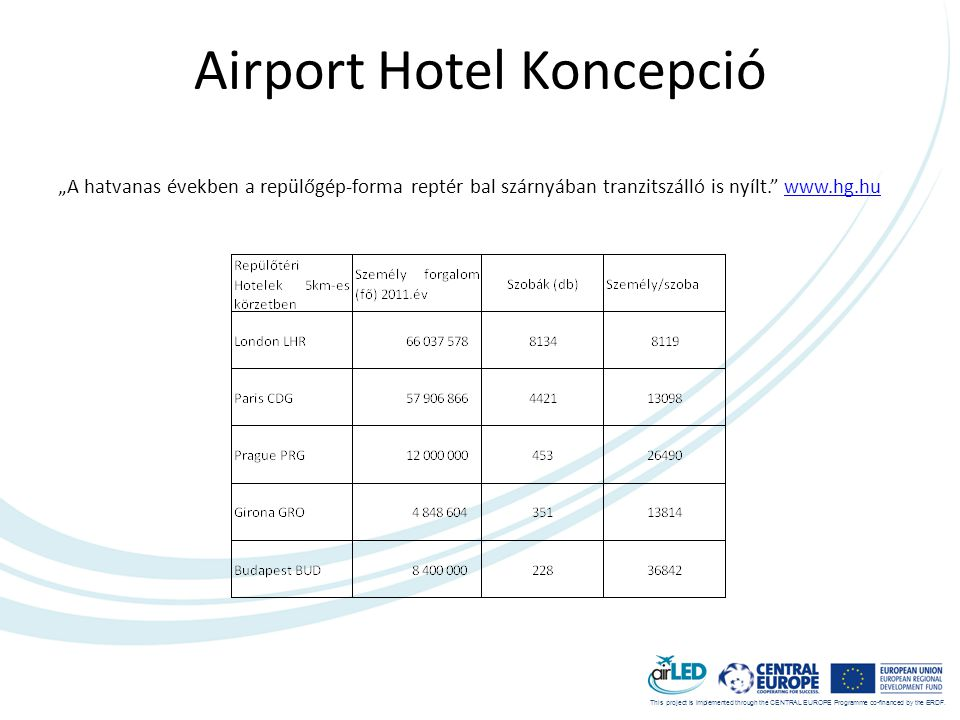 "This project is implemented through the CENTRAL EUROPE Programme co-financed by the ERDF. Airport Hotel Koncepció ""A hatvanas években a repülőgép-form"