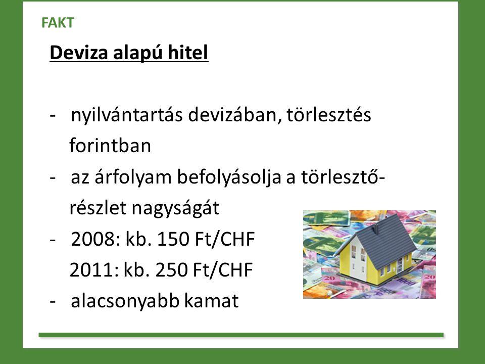Deviza alapú hitel - nyilvántartás devizában, törlesztés forintban - az árfolyam befolyásolja a törlesztő- részlet nagyságát - 2008: kb. 150 Ft/CHF 20
