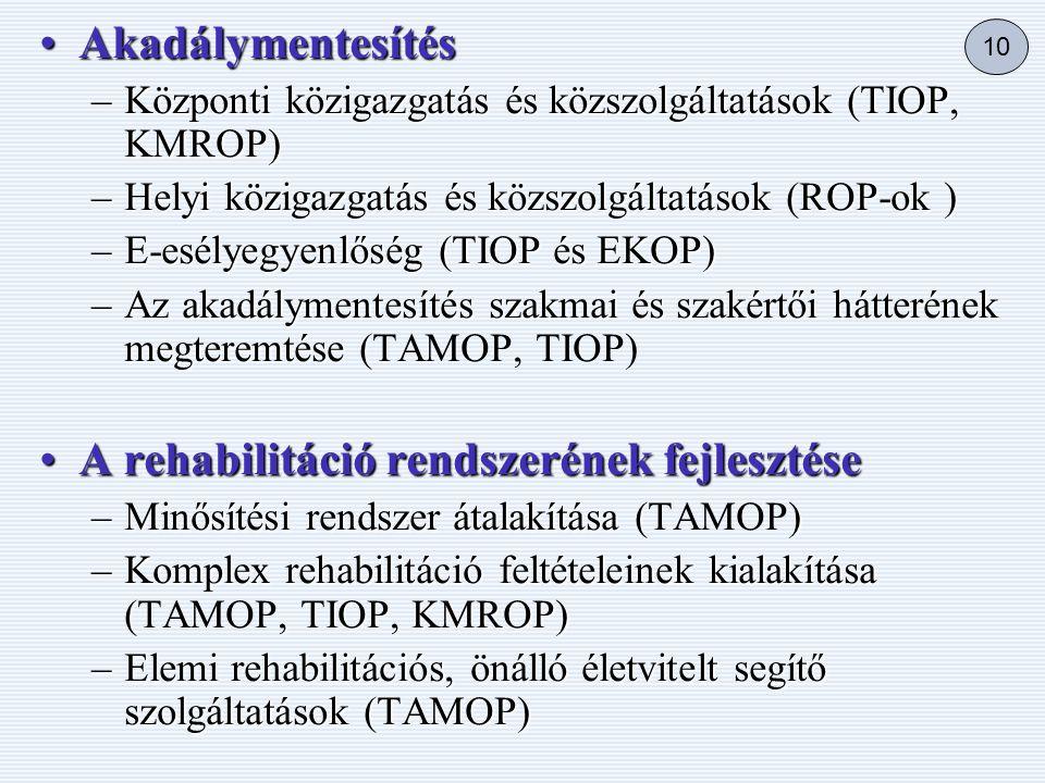 •Akadálymentesítés –Központi közigazgatás és közszolgáltatások (TIOP, KMROP) –Helyi közigazgatás és közszolgáltatások (ROP-ok ) –E-esélyegyenlőség (TIOP és EKOP) –Az akadálymentesítés szakmai és szakértői hátterének megteremtése ( –Az akadálymentesítés szakmai és szakértői hátterének megteremtése (TAMOP, TIOP) •A rehabilitáció rendszerének fejlesztése –Minősítési rendszer átalakítása () –Minősítési rendszer átalakítása (TAMOP) –Komplex rehabilitáció feltételeinek kialakítása (, TIOP, KMROP) –Komplex rehabilitáció feltételeinek kialakítása (TAMOP, TIOP, KMROP) –Elemi rehabilitációs, önálló életvitelt segítő szolgáltatások (TAMOP) 10