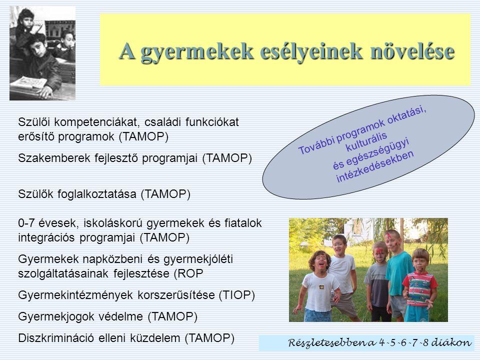 A gyermekek esélyeinek növelése Szülői kompetenciákat, családi funkciókat erősítő programok (TAMOP) Szakemberek fejlesztő programjai (TAMOP) Szülők foglalkoztatása (TAMOP) 0-7 évesek, iskoláskorú gyermekek és fiatalok integrációs programjai (TAMOP) Gyermekek napközbeni és gyermekjóléti szolgáltatásainak fejlesztése (ROP Gyermekintézmények korszerűsítése (TIOP) Gyermekjogok védelme (TAMOP) Diszkrimináció elleni küzdelem (TAMOP) További programok oktatási, kulturális és egészségügyi intézkedésekben Részletesebben a 4-5-6-7-8 diákon