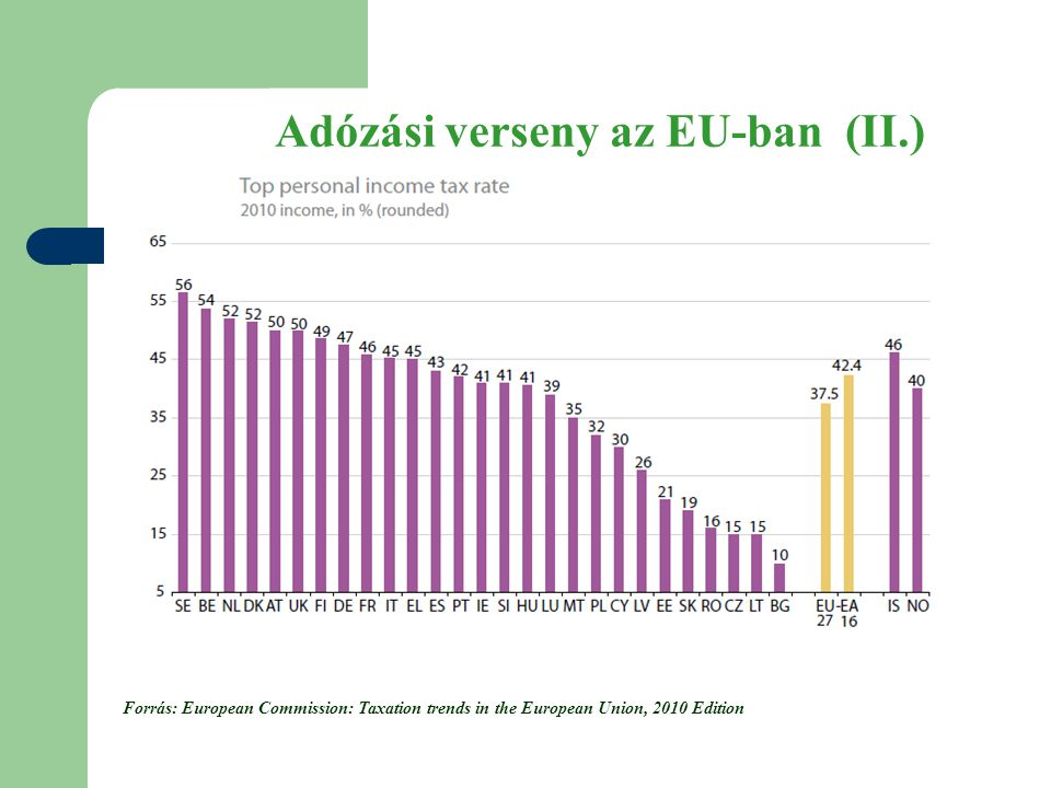 Forrás: European Commission: Taxation trends in the European Union, 2010 Edition Adózási verseny az EU-ban (II.)